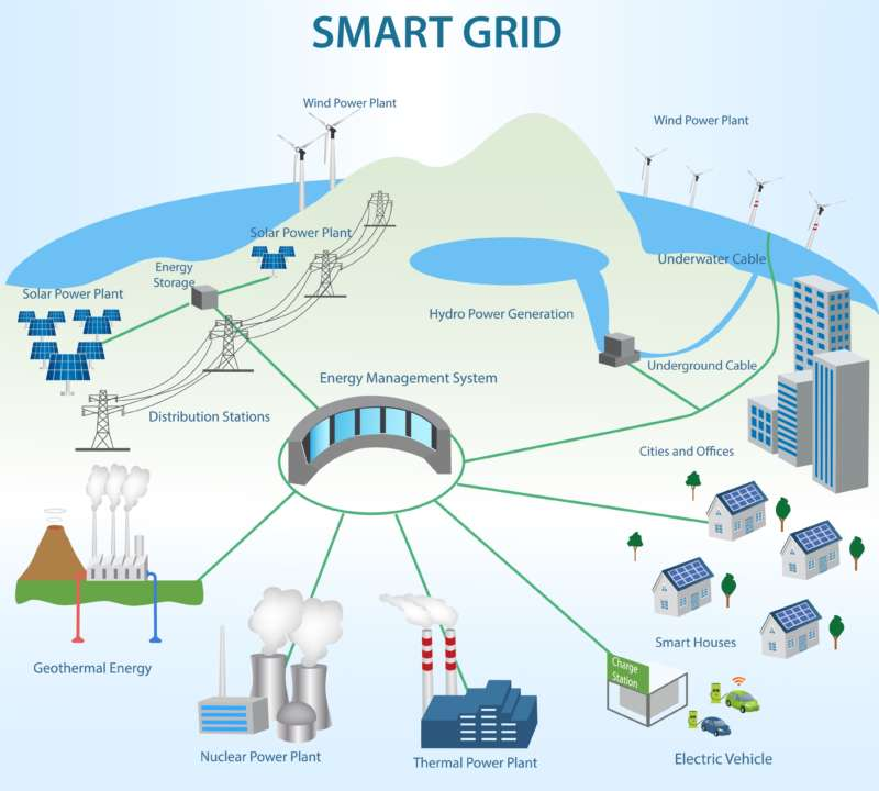 Smart Grid Concept Different Power Generation And Smart Grid Technology 492306295 Converted