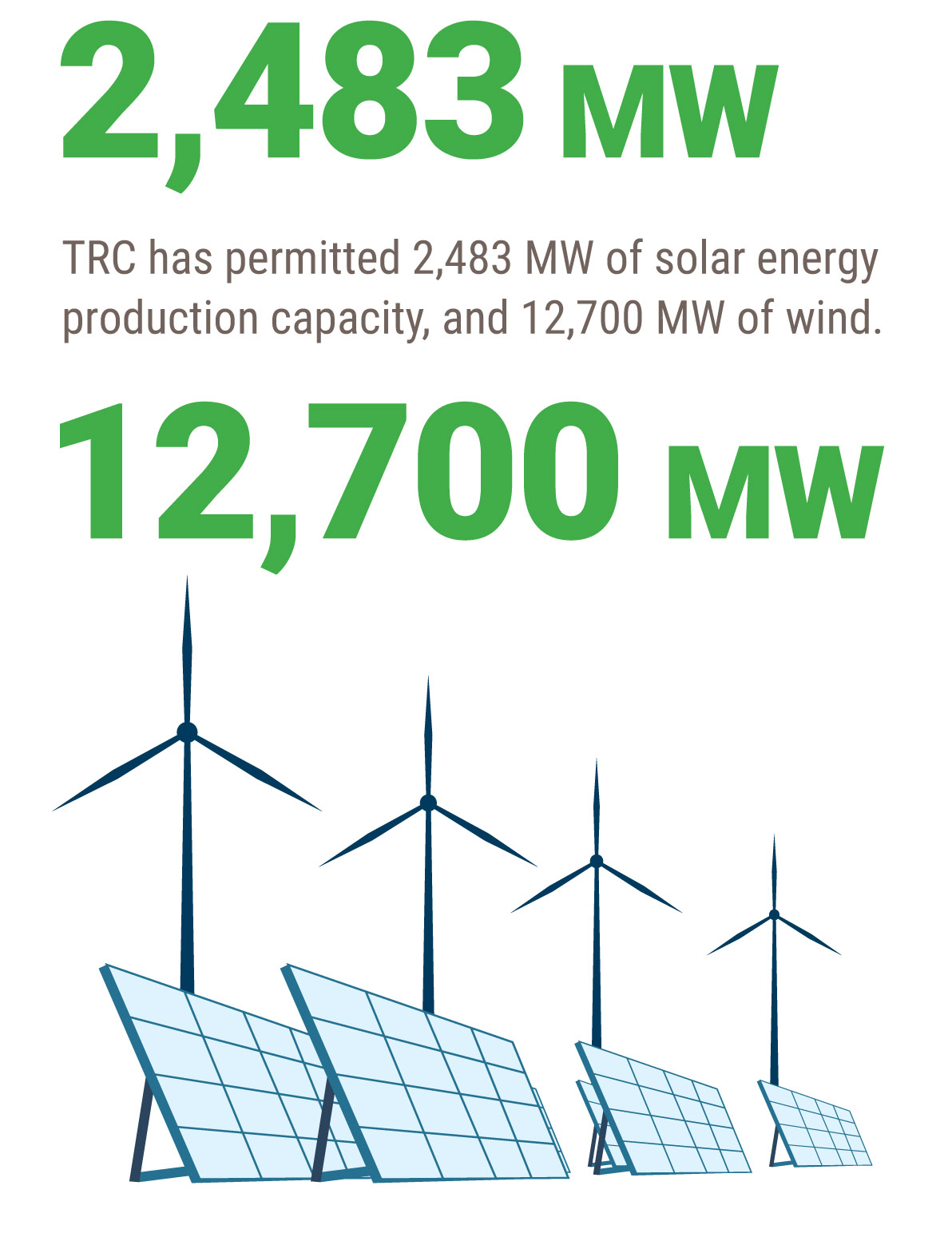 TRC helps plan, permit, engineer, and support construction of your solar and wind energy projects