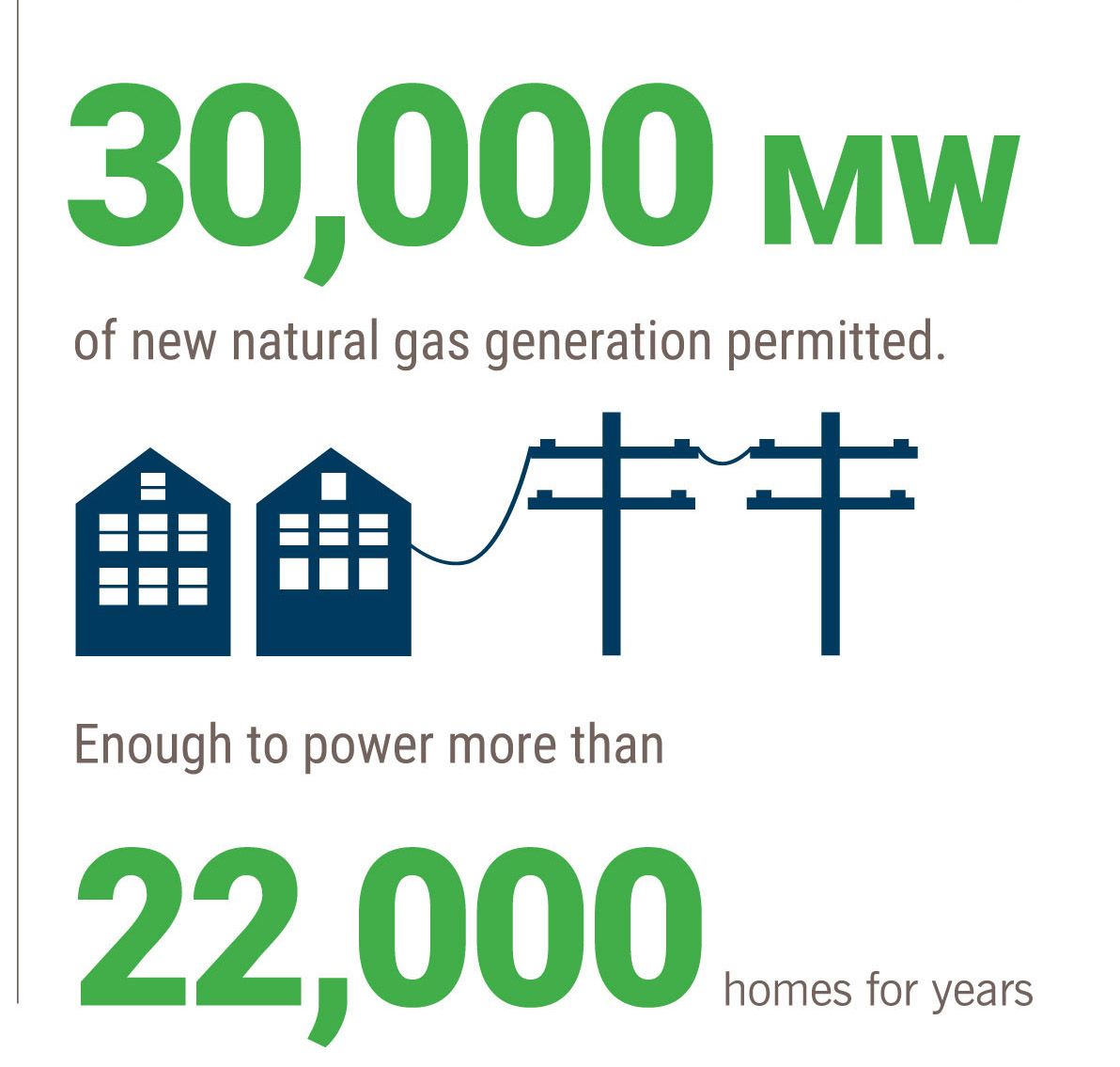 30,000 MW of new natural gas generation