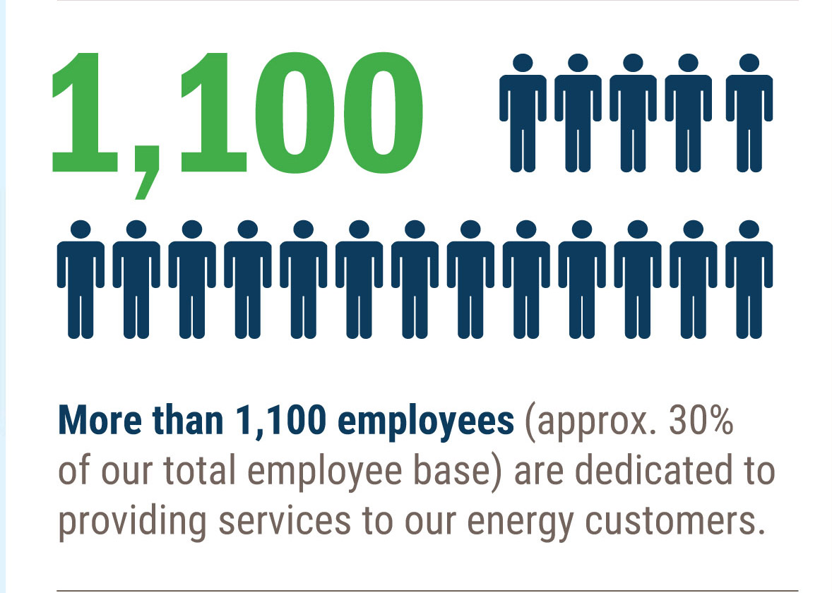 30% of TRC's employee base works on energy projects